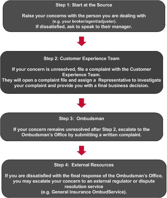 The four steps of our complaint handling protocol.